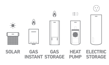Diagram showing solar, gas instant, gas storage, heat pump and electric storage hot water systems.
