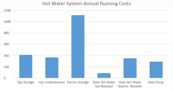 Graph showing annual running costs: Gas storage $400, Gas instant $380, Electric storage $1100, Solar with gas booster $80, Solar with electric booster $350, Heat pump $280.
