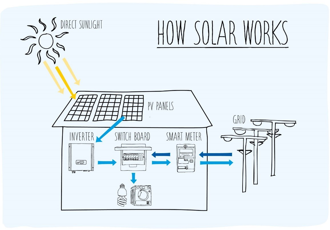 Are Solar Panels A Fire Risk Here S What You Need To Know