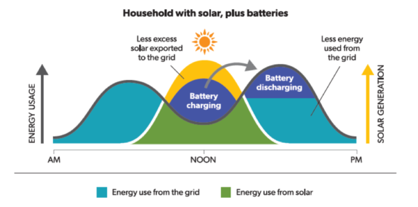 Illustration showing energy flows with battery storage