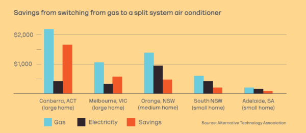 Graph showing savings for switching from gas to a split system air conditioner
